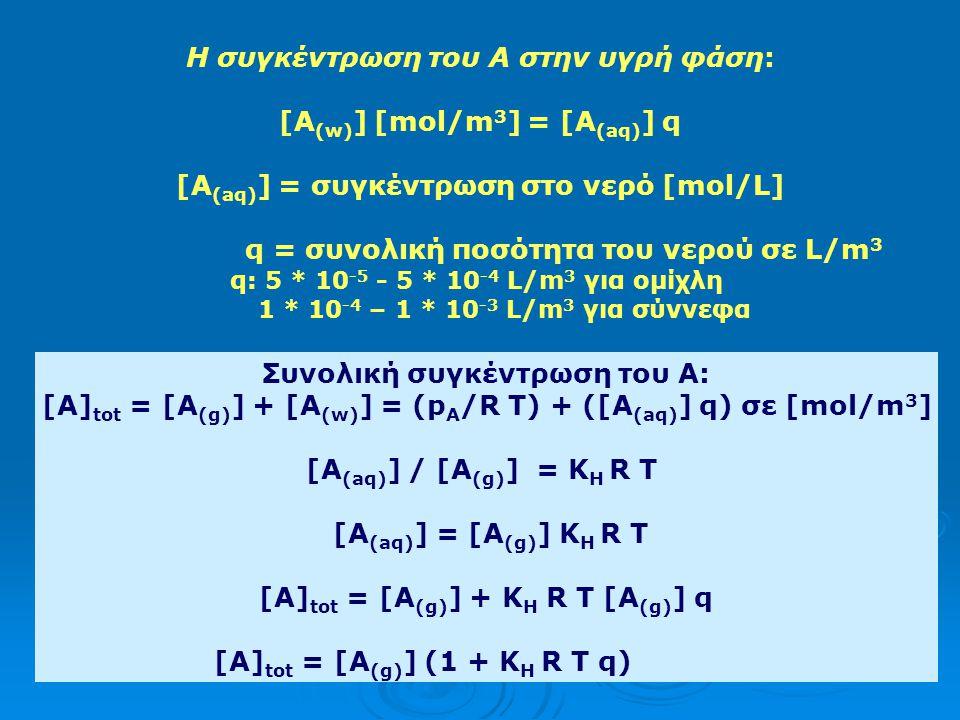 Η συγκέντρωση του Α στην υγρή φάση: [A(w)] [mol/m3] = [A(aq)] q